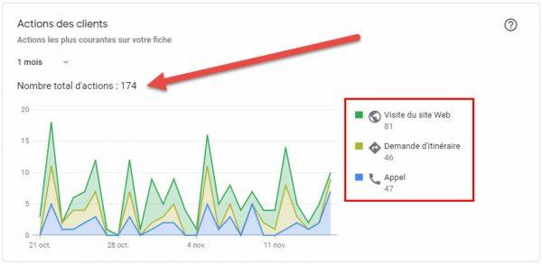 Titre optimisé pour Google My Business, Pagup, Agence SEO